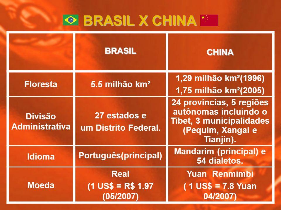 BRASILCHINA Floresta5.5 milhão km² 1,29 milhão km²(1996) 1,75 milhão km²(2005) Divisão Administrativa 27 estados e um Distrito Federal. 24 províncias,