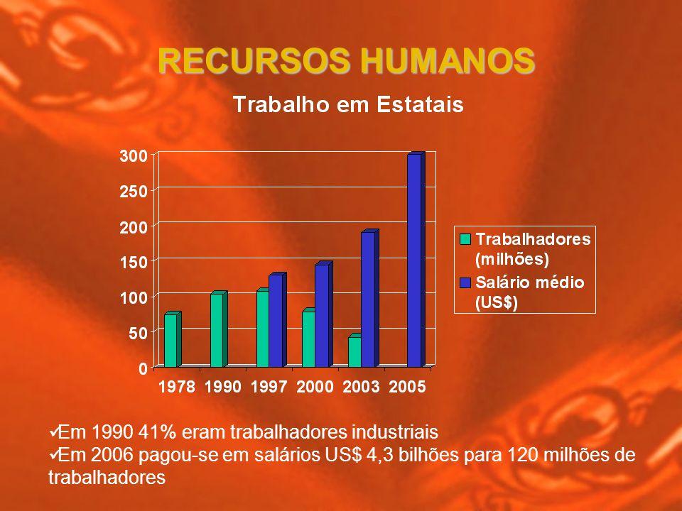 Em 1990 41% eram trabalhadores industriais Em 2006 pagou-se em salários US$ 4,3 bilhões para 120 milhões de trabalhadores RECURSOS HUMANOS