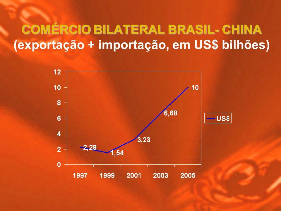 COMÉRCIO BILATERAL BRASIL- CHINA COMÉRCIO BILATERAL BRASIL- CHINA (exportação + importação, em US$ bilhões)