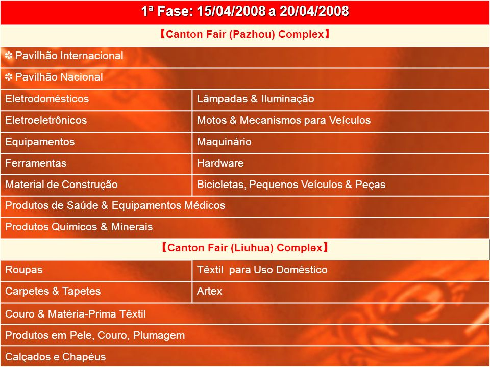 2ª Fase: 25/04/2008 a 30/04/2008 Canton Fair (Pazhou) Complex Produtos de HorticulturaCerâmicas MóveisProdutos em Pedra & Ferro Gêneros Alimentícios & CháUtilidades Domésticas Papelaria & EscritórioBolsas & Acessórios Produtos Naturais & Produtos a Base de Animais Utilidades Domésticos, de Cozinha & de Mesa Artigos Esportivos Canton Fair (Liuhua) Complex PresentesDecoração BrinquedosRelógios & Instrumentos Ópticos Artesanatos & Artigos em Bambu, Rattan & Palha