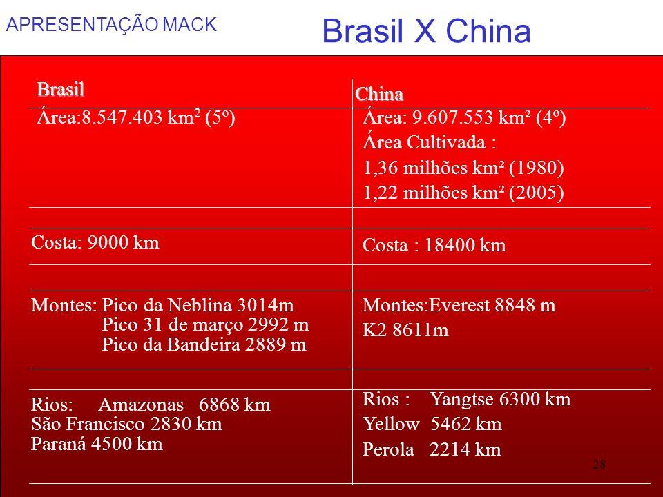 APRESENTAÇÃO MACK 28 Brasil X China Montes:Everest 8848 m K2 8611m Montes: Pico da Neblina 3014m Pico 31 de março 2992 m Pico da Bandeira 2889 m Área:
