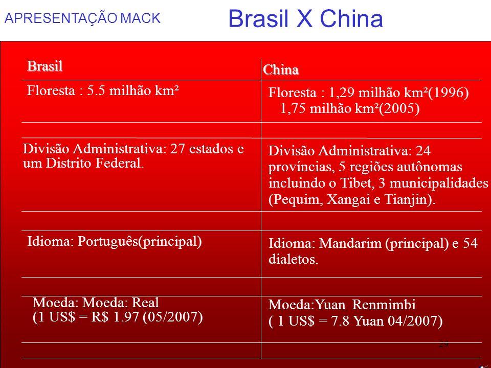 APRESENTAÇÃO MACK 29 Divisão Administrativa: 24 províncias, 5 regiões autônomas incluindo o Tibet, 3 municipalidades (Pequim, Xangai e Tianjin). Divis