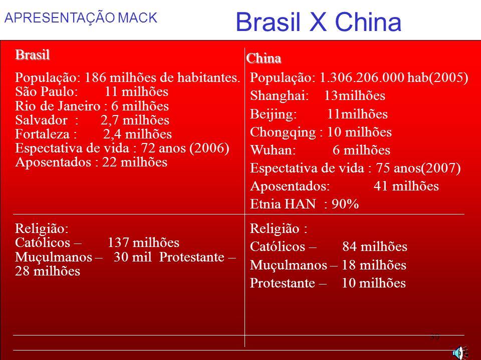 APRESENTAÇÃO MACK 30 Brasil X China População: 1.306.206.000 hab(2005) Shanghai: 13milhões Beijing: 11milhões Chongqing : 10 milhões Wuhan: 6 milhões