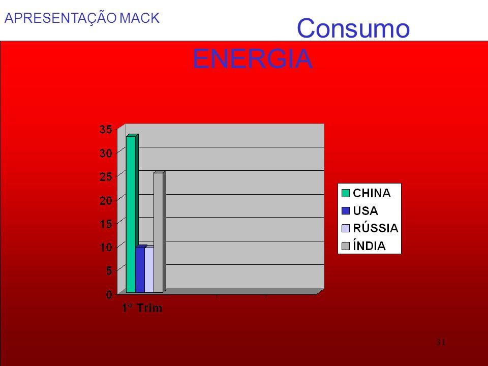 APRESENTAÇÃO MACK 31 Consumo ENERGIA