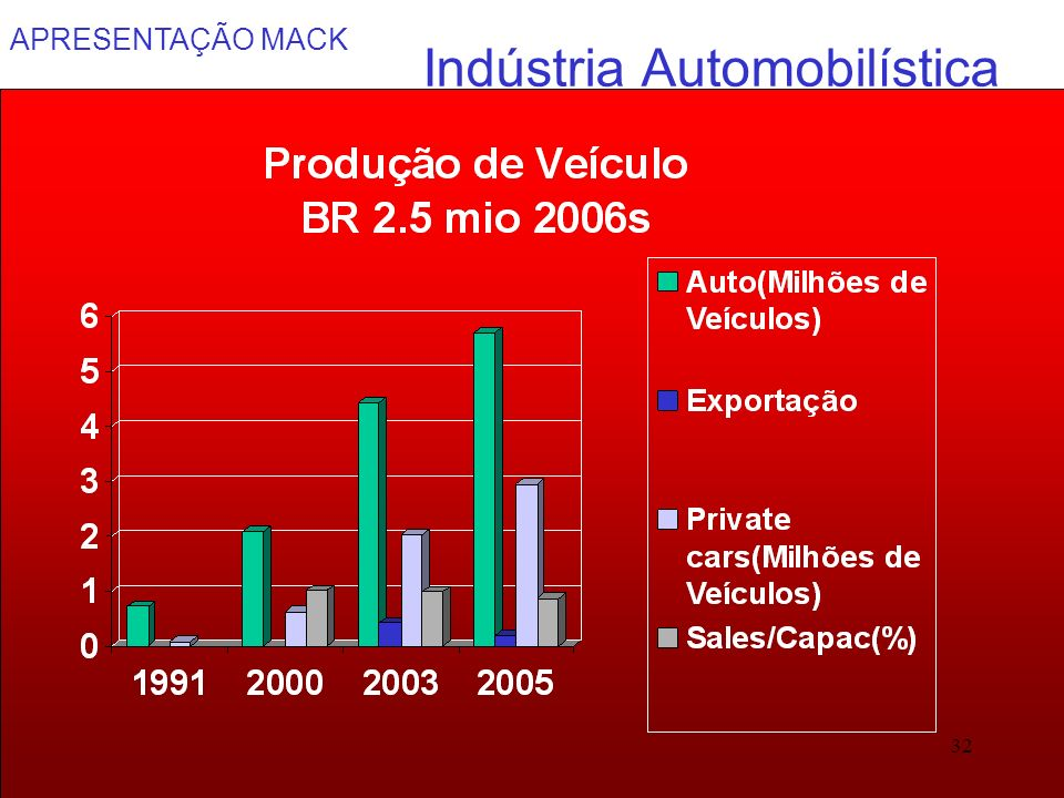 APRESENTAÇÃO MACK 32 Indústria Automobilística