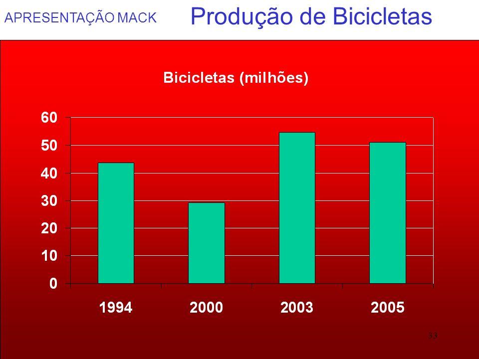 APRESENTAÇÃO MACK 33 Produção de Bicicletas