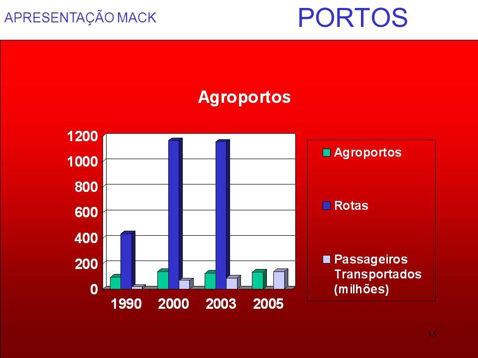 APRESENTAÇÃO MACK 35 PORTOS