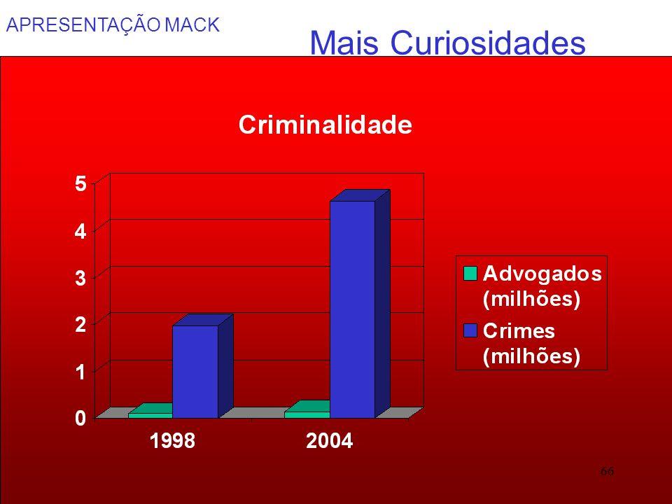 APRESENTAÇÃO MACK 66 Mais Curiosidades