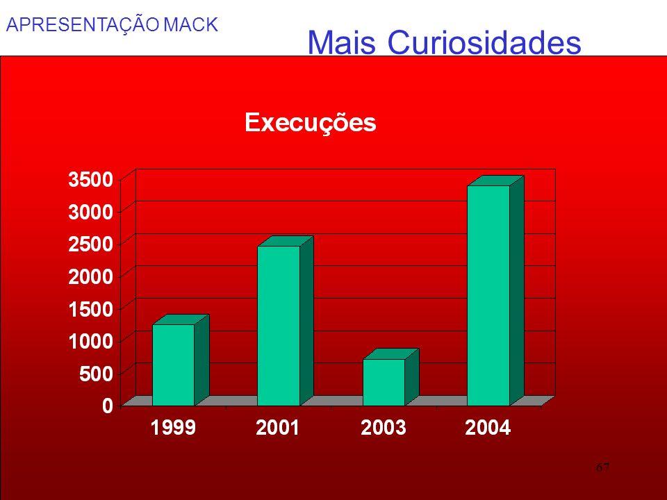 APRESENTAÇÃO MACK 67 Mais Curiosidades