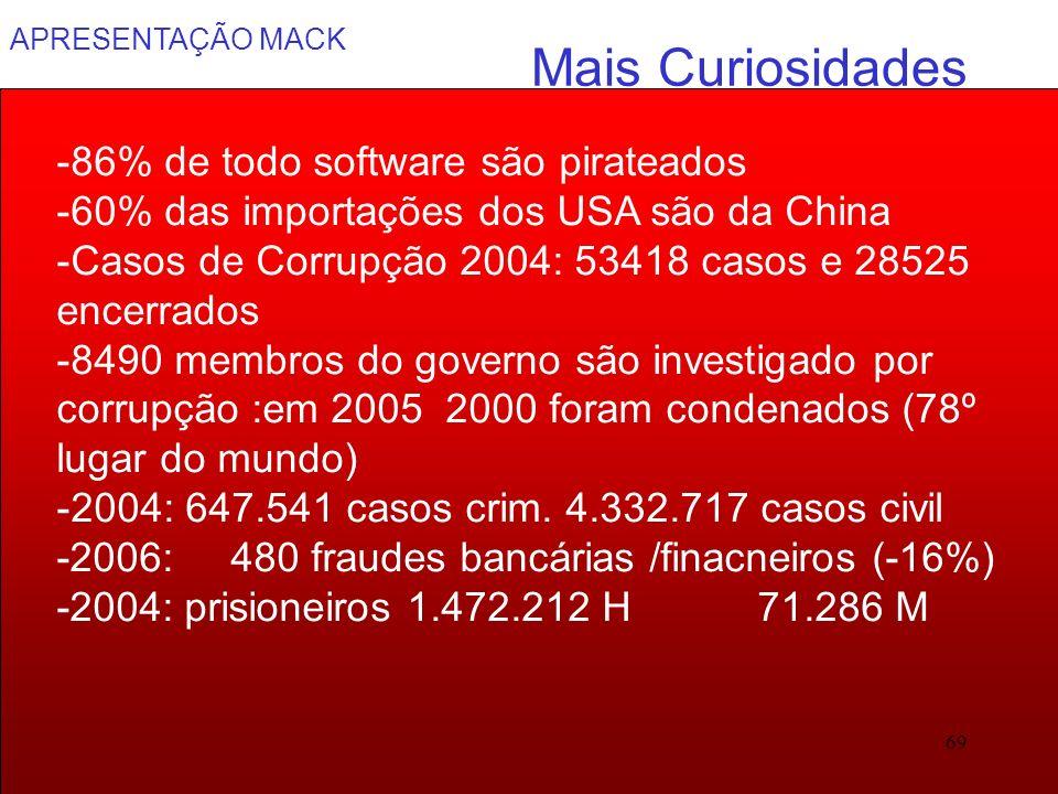 APRESENTAÇÃO MACK 69 Mais Curiosidades -86% de todo software são pirateados -60% das importações dos USA são da China -Casos de Corrupção 2004: 53418