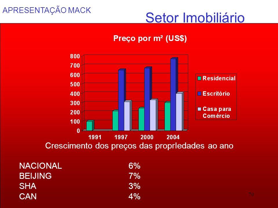 APRESENTAÇÃO MACK 70 Setor Imobiliário Crescimento dos preços das proprIedades ao ano NACIONAL6% BEIJING7% SHA3% CAN4%