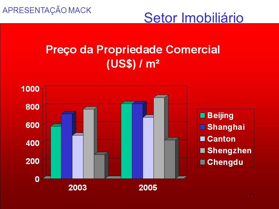 APRESENTAÇÃO MACK 71 Setor Imobiliário