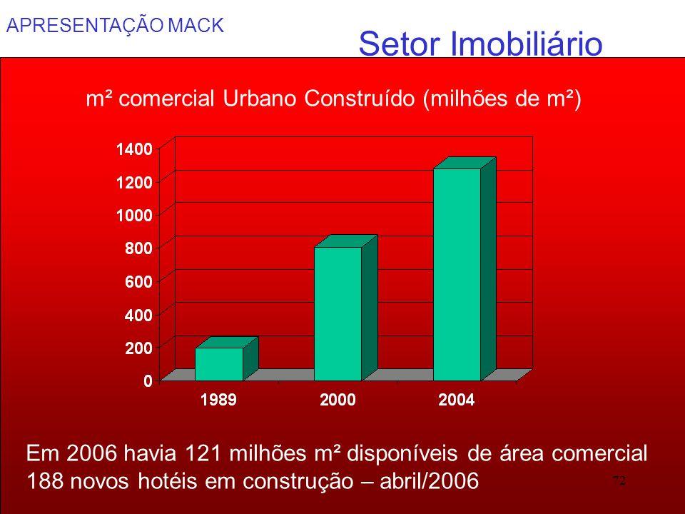 APRESENTAÇÃO MACK 72 Setor Imobiliário m² comercial Urbano Construído (milhões de m²) Em 2006 havia 121 milhões m² disponíveis de área comercial 188 n