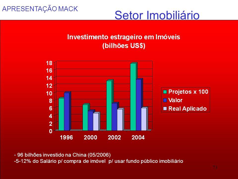 APRESENTAÇÃO MACK 73 Setor Imobiliário - 96 bilhões investido na China (05/2006) -5-12% do Salário p/ compra de imóvel p/ usar fundo público imobiliár