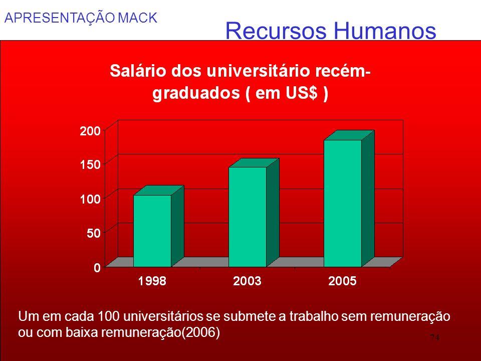APRESENTAÇÃO MACK 74 Recursos Humanos Um em cada 100 universitários se submete a trabalho sem remuneração ou com baixa remuneração(2006)
