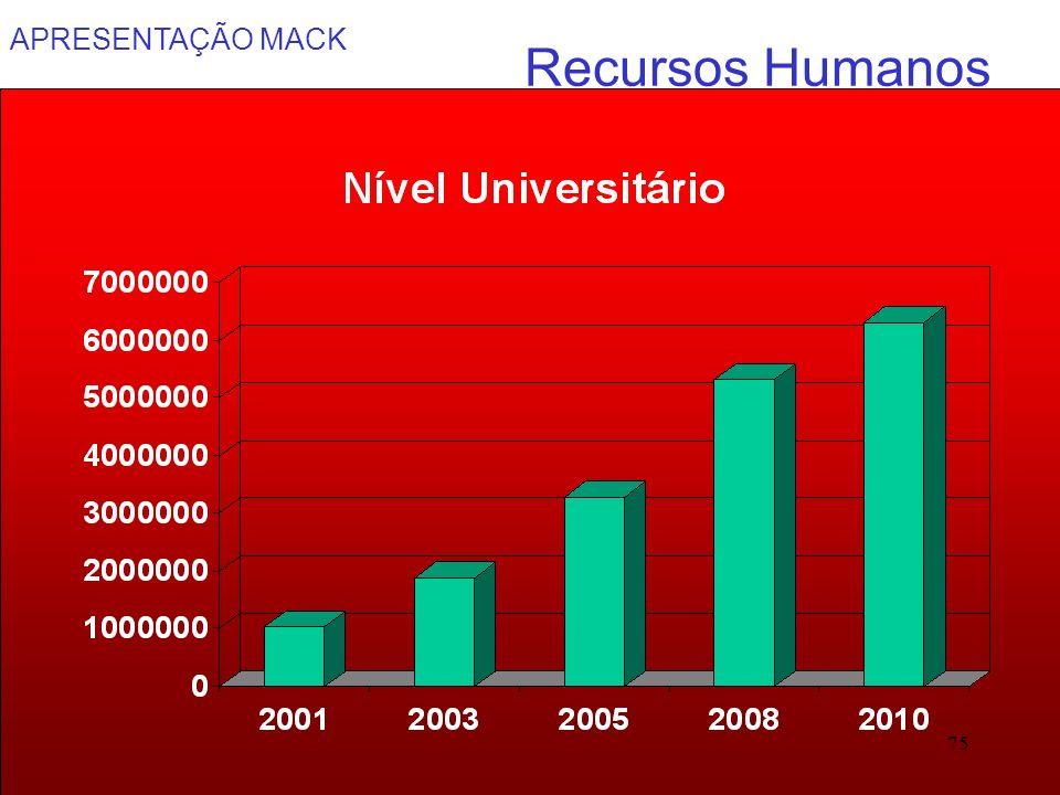 APRESENTAÇÃO MACK 75 Recursos Humanos