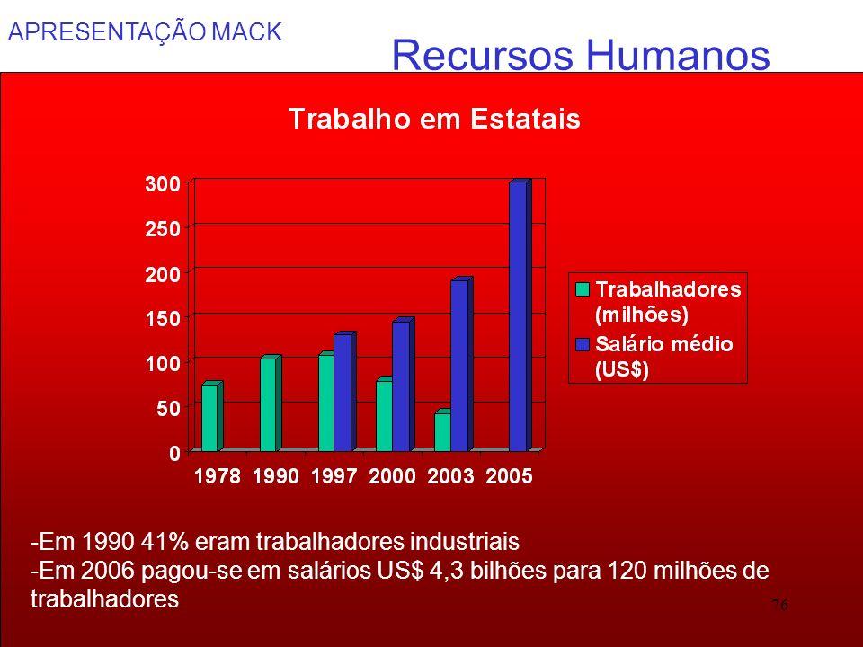 APRESENTAÇÃO MACK 76 Recursos Humanos -Em 1990 41% eram trabalhadores industriais -Em 2006 pagou-se em salários US$ 4,3 bilhões para 120 milhões de tr