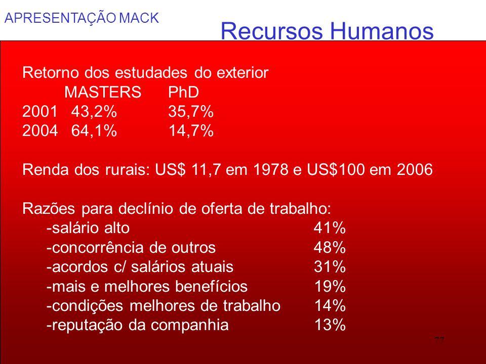 APRESENTAÇÃO MACK 77 Recursos Humanos Retorno dos estudades do exterior MASTERSPhD 2001 43,2%35,7% 2004 64,1%14,7% Renda dos rurais: US$ 11,7 em 1978