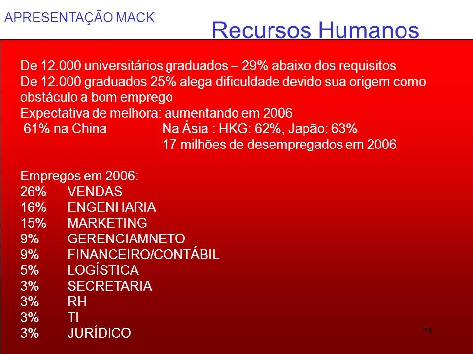 APRESENTAÇÃO MACK 78 Recursos Humanos De 12.000 universitários graduados – 29% abaixo dos requisitos De 12.000 graduados 25% alega dificuldade devido