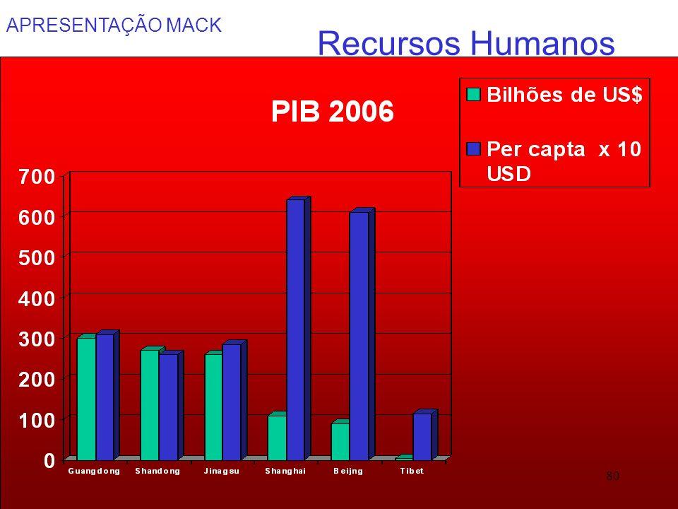 APRESENTAÇÃO MACK 80 Recursos Humanos