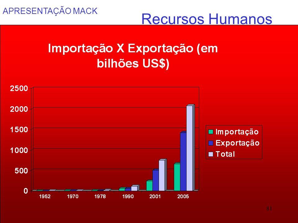 APRESENTAÇÃO MACK 81 Recursos Humanos