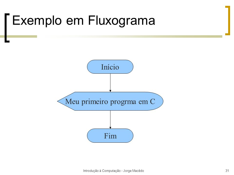 Introdução à Computação - Jorge Macêdo31 Exemplo em Fluxograma Início Meu primeiro progrma em C Fim