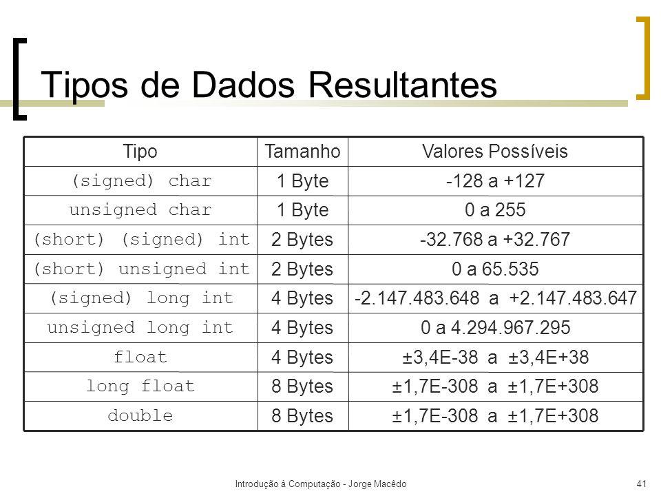 Introdução à Computação - Jorge Macêdo41 Tipos de Dados Resultantes ±1,7E-308 a ±1,7E+3088 Bytes double ±1,7E-308 a ±1,7E+3088 Bytes long float ±3,4E-