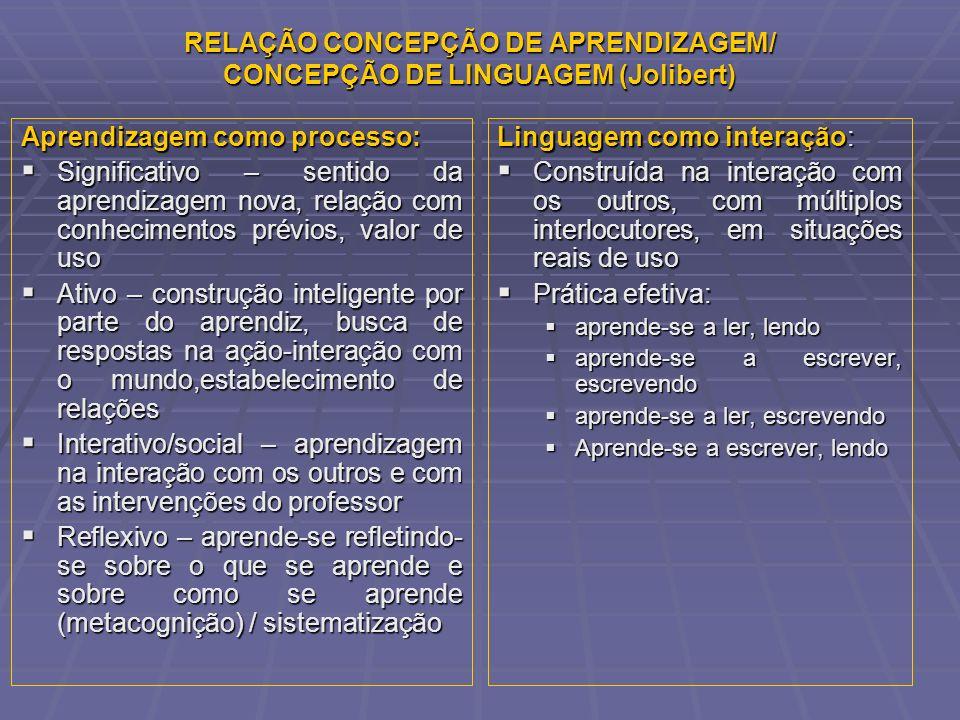 RELAÇÃO CONCEPÇÃO DE APRENDIZAGEM/ CONCEPÇÃO DE LINGUAGEM (Jolibert) Aprendizagem como processo: Significativo – sentido da aprendizagem nova, relação