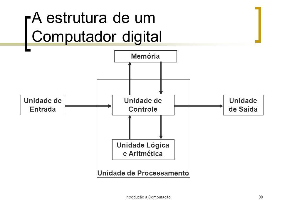 Introdução à Computação30 A estrutura de um Computador digital Unidade de Entrada Memória Unidade de Saída Unidade Lógica e Aritmética Unidade de Cont