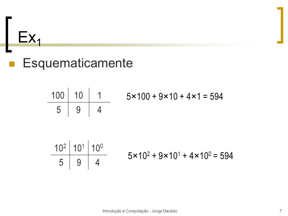 Introdução à Computação - Jorge Macêdo7 Ex 1 Esquematicamente 5×100 + 9×10 + 4×1 = 594 5×10 2 + 9×10 1 + 4×10 0 = 594 100101 594 10 2 10 1 10 0 594