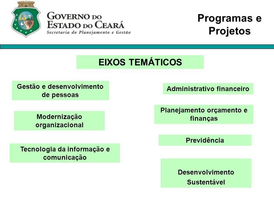 Programas e Projetos EIXOS TEMÁTICOS Gestão e desenvolvimento de pessoas Modernização organizacional Administrativo financeiro Planejamento orçamento