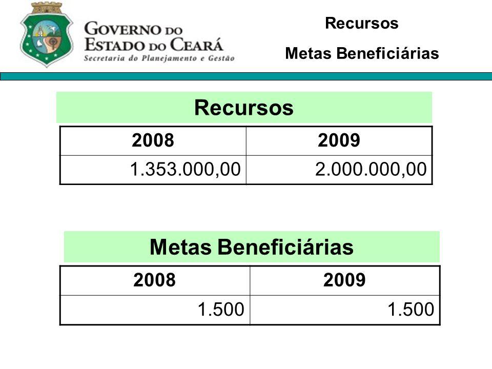 20082009 1.353.000,002.000.000,00 Recursos Metas Beneficiárias 20082009 1.500 Recursos Metas Beneficiárias