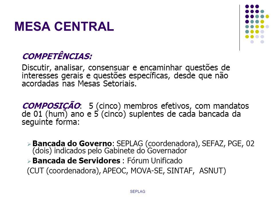SEPLAG MESA CENTRAL COMPETÊNCIAS: Discutir, analisar, consensuar e encaminhar questões de interesses gerais e questões específicas, desde que não acor