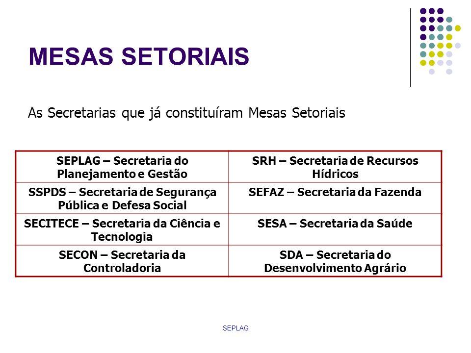 SEPLAG MESAS SETORIAIS As Secretarias que já constituíram Mesas Setoriais SEPLAG – Secretaria do Planejamento e Gestão SRH – Secretaria de Recursos Hí