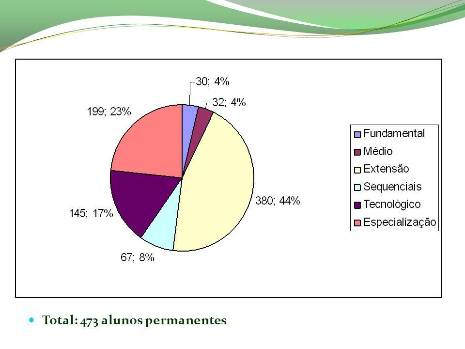 Total: 473 alunos permanentes