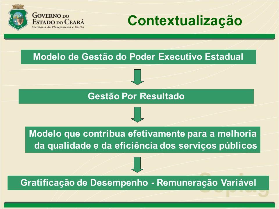 Contextualização Gratificação de Desempenho Metas Institucionais Metas Individuais Desempenho Coletivo Desempenho Coletivo Desempenho do Servidor Desempenho do Servidor