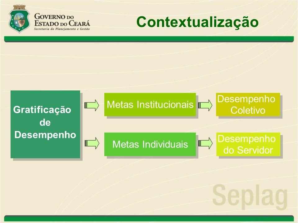 Contextualização Gratificação de Desempenho Metas Institucionais Metas Individuais Desempenho Coletivo Desempenho Coletivo Desempenho do Servidor Dese