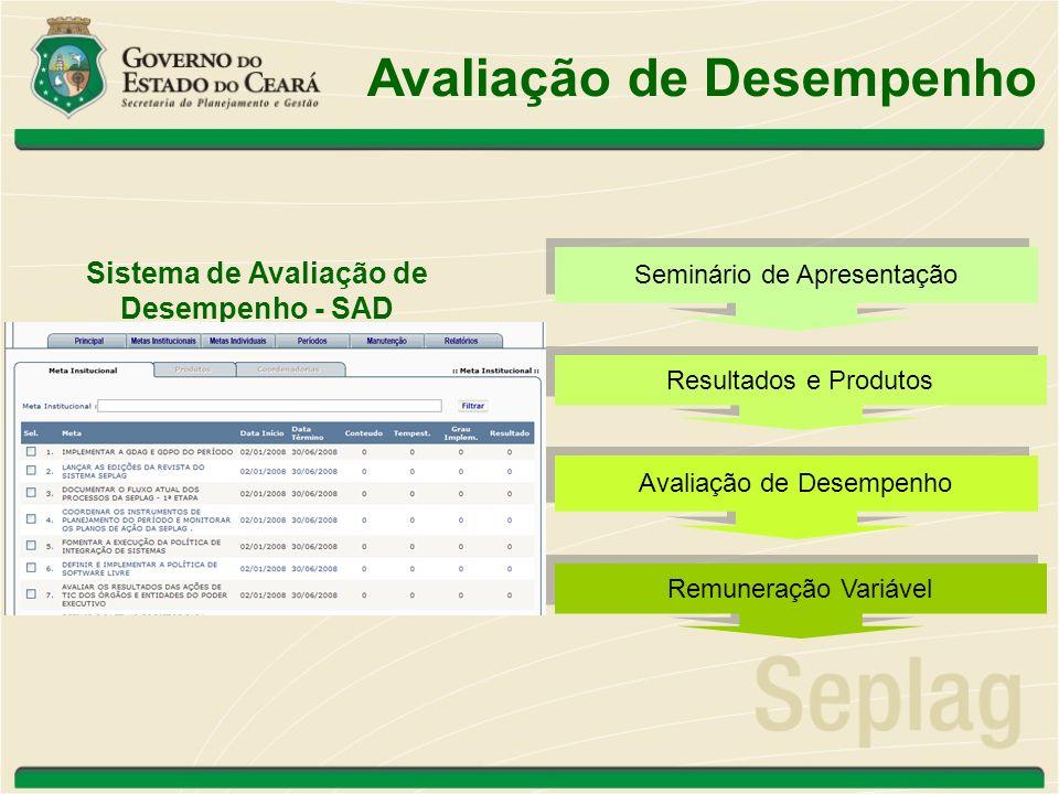 Avaliação de Desempenho Sistema de Avaliação de Desempenho - SAD Resultados e Produtos Seminário de Apresentação Remuneração Variável Avaliação de Des