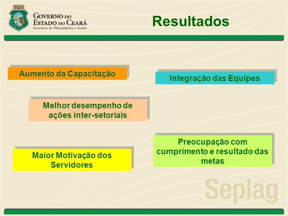 Resultados Aumento da Capacitação Integração das Equipes Melhor desempenho de ações inter-setoriais Preocupação com cumprimento e resultado das metas