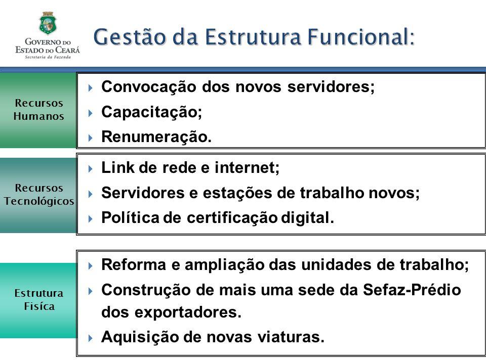 Gestão da Estrutura Funcional: Recursos Humanos Convocação dos novos servidores; Capacitação; Renumeração. Recursos Tecnológicos Link de rede e intern