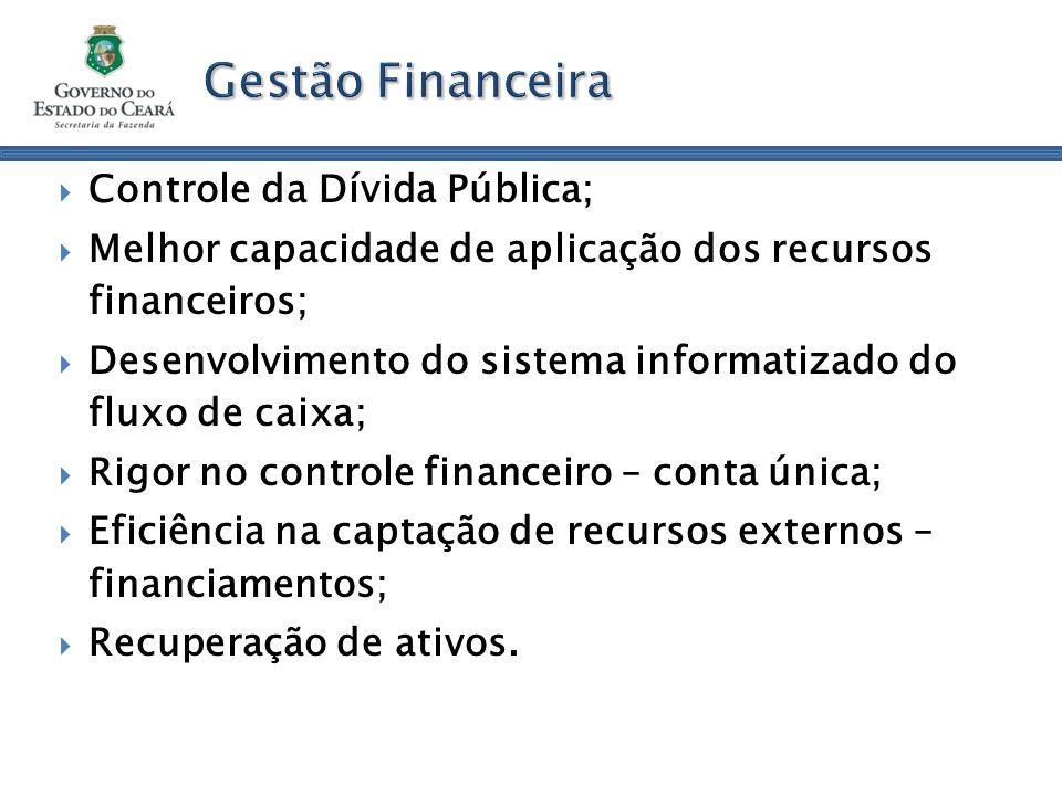 Gestão Financeira Controle da Dívida Pública; Melhor capacidade de aplicação dos recursos financeiros; Desenvolvimento do sistema informatizado do fluxo de caixa; Rigor no controle financeiro – conta única; Eficiência na captação de recursos externos – financiamentos; Recuperação de ativos.