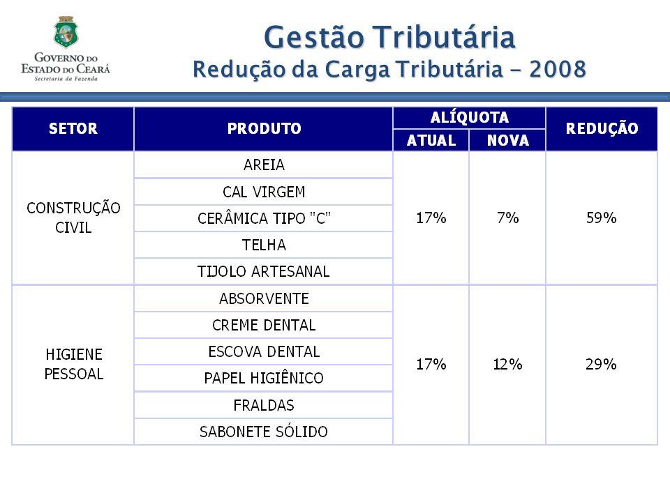 Gestão Tributária Redução da Carga Tributária - 2008