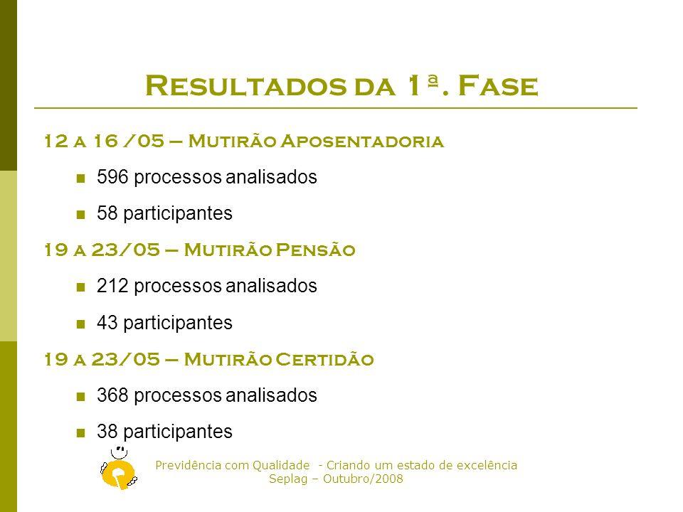 Previdência com Qualidade - Criando um estado de excelência Seplag – Outubro/2008 Resultados da 1ª.