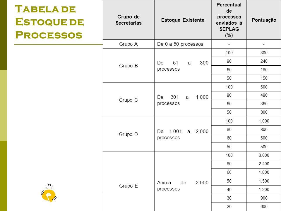 Previdência com Qualidade - Criando um estado de excelência Seplag – Outubro/2008 Ranking setorial