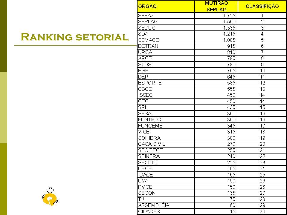 Previdência com Qualidade - Criando um estado de excelência Seplag – Outubro/2008 Ranking dos Colaboradores
