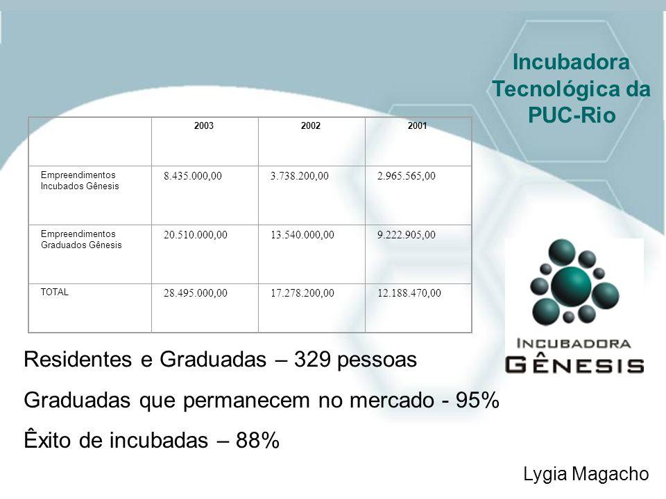 Incubadora Tecnológica da PUC-Rio Graduadas que permanecem no mercado - 95% Êxito de incubadas – 88% 200320022001 Empreendimentos Incubados Gênesis 8.