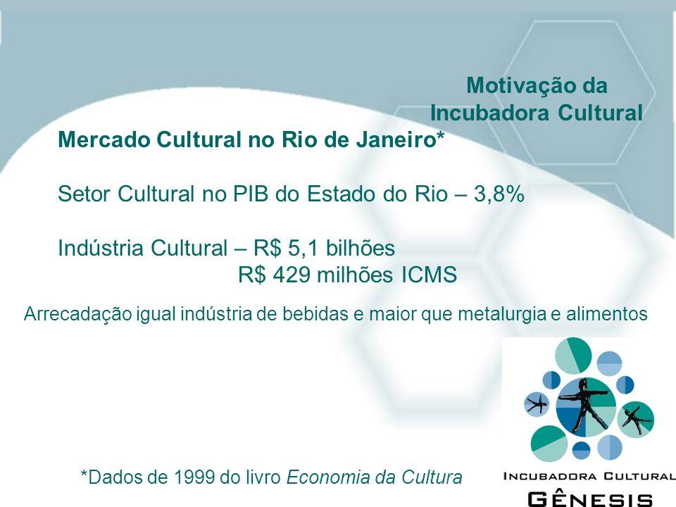 Mercado Cultural no Rio de Janeiro* Setor Cultural no PIB do Estado do Rio – 3,8% Indústria Cultural – R$ 5,1 bilhões R$ 429 milhões ICMS Motivação da