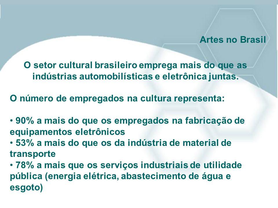 O setor cultural brasileiro emprega mais do que as indústrias automobilísticas e eletrônica juntas. O número de empregados na cultura representa: 90%