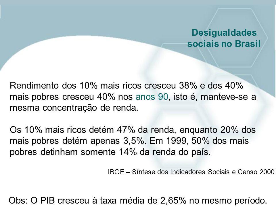 Desigualdades sociais no Brasil Rendimento dos 10% mais ricos cresceu 38% e dos 40% mais pobres cresceu 40% nos anos 90, isto é, manteve-se a mesma co