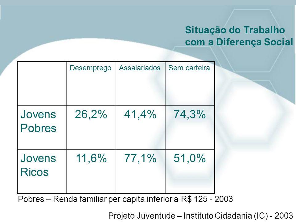 Situação do Trabalho com a Diferença Social DesempregoAssalariadosSem carteira Jovens Pobres 26,2%41,4%74,3% Jovens Ricos 11,6%77,1%51,0% Projeto Juve